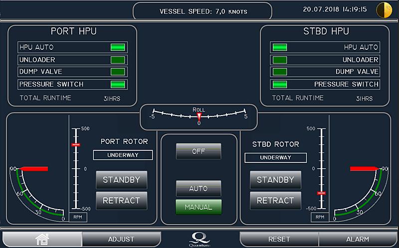 SMC4000 MAGLift™ Rotor Control