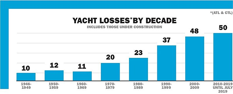 Yacht losses by decade graph
