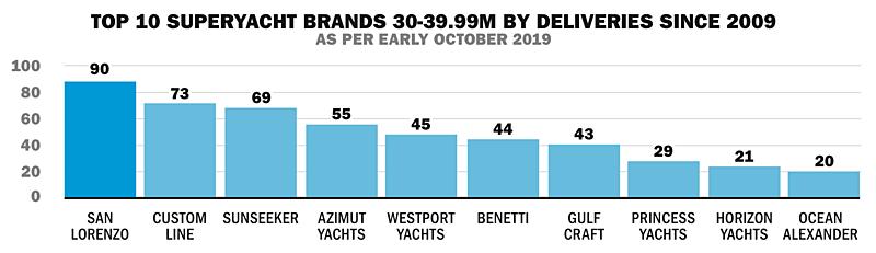 Top 10 superyacht brands 30-40m 2019 statistics