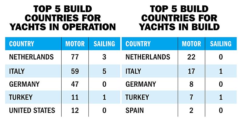 60-80m Top 5 build countries statistics