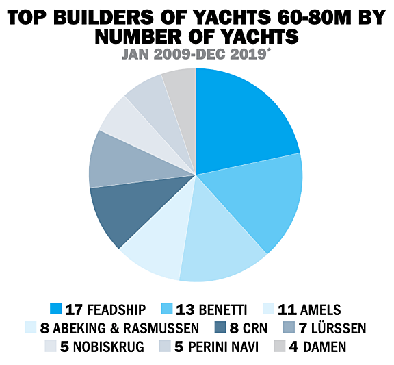 60-80m Top builders statistics