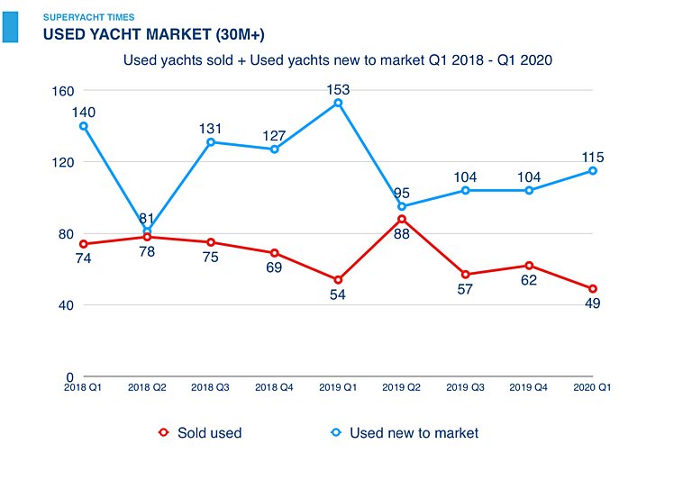 SuperYacht Times Webinar: Used sales and new to market yachts in Q1 2018-Q1 2020 graph
