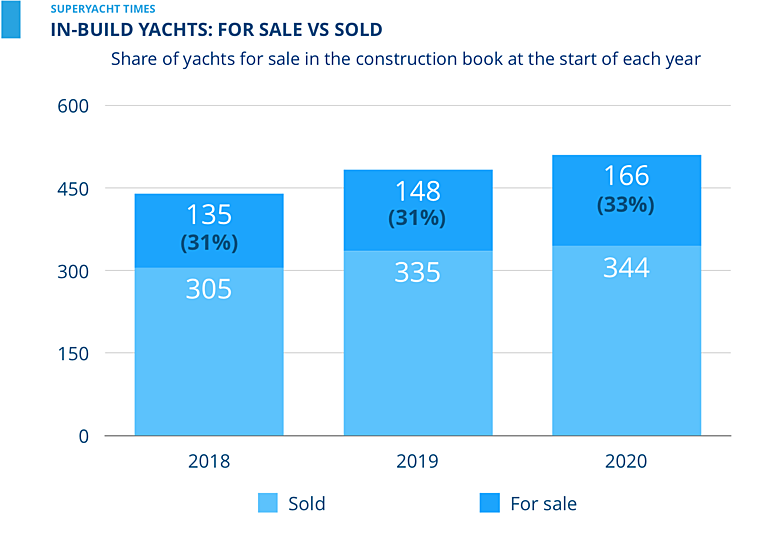 SuperYacht Times Webinar: In-build yachts new vs sold