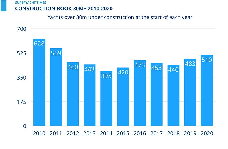 SuperYacht Times Webinar: Construction book  30m+ 2010-2020