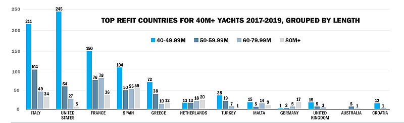 Top refit countries grouped by length group