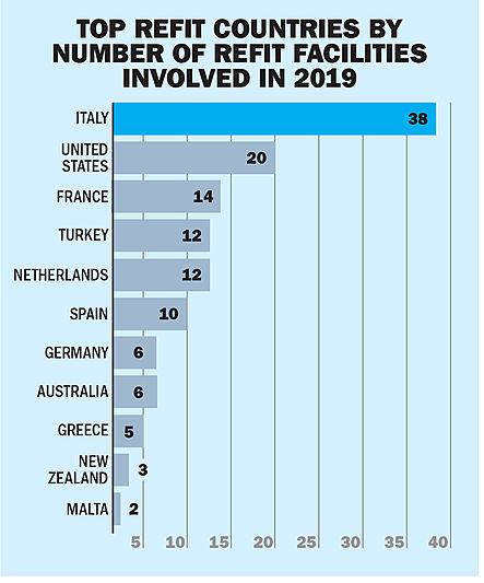 Top refit countries by number of facilities