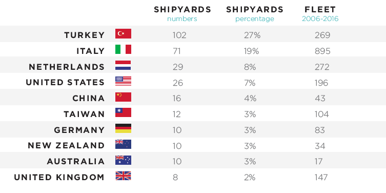 Top 10 nations where shipyards are based