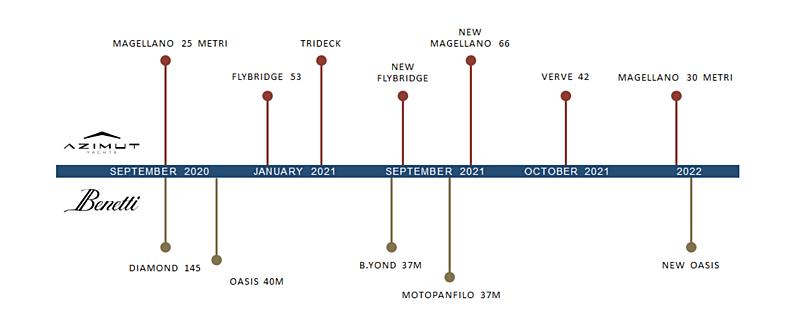 Azimut Benetti roadmap 2020 - 2022