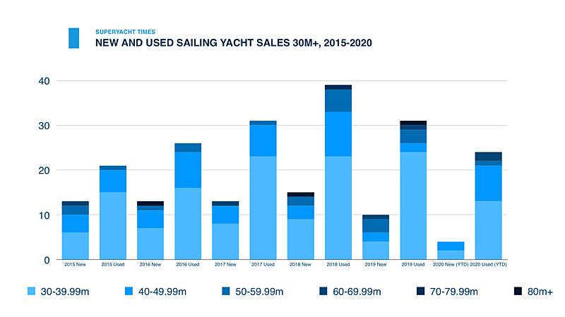 Ventes de voiliers neufs et d'occasion 30m+, 2015-2020