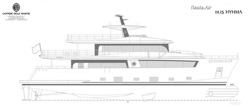 Hyhma profile rendering