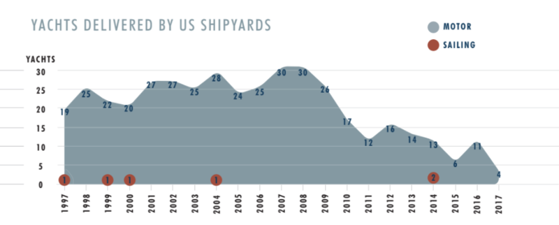 US shipyards deliveries infographic from SYT Newspaper issue 19