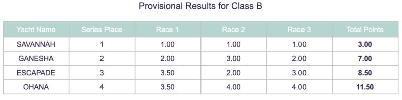 Loro Piana Superyacht Regatta - Results Day 4