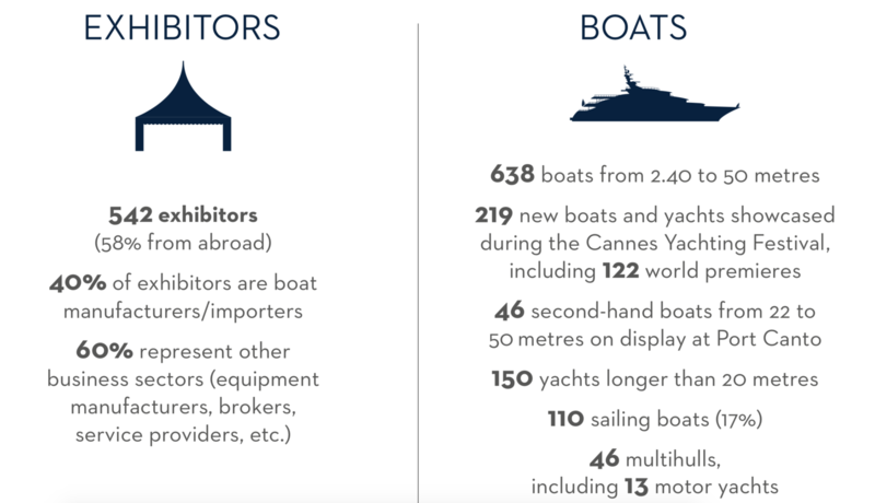 Cannes Yachting Festival 2018 statistics