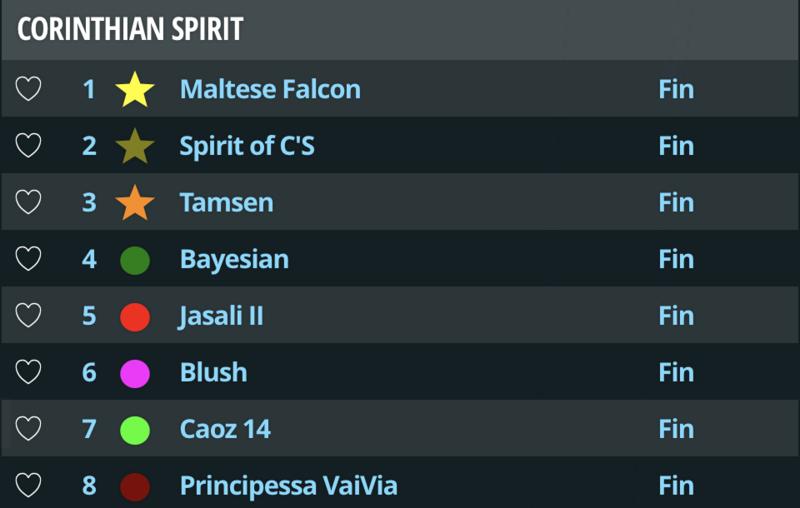 2018 Perini Navi Cup Day 1 results
