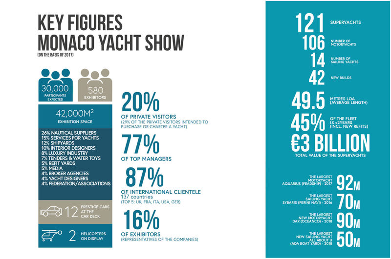 2018 Monaco Yacht Show in numbers