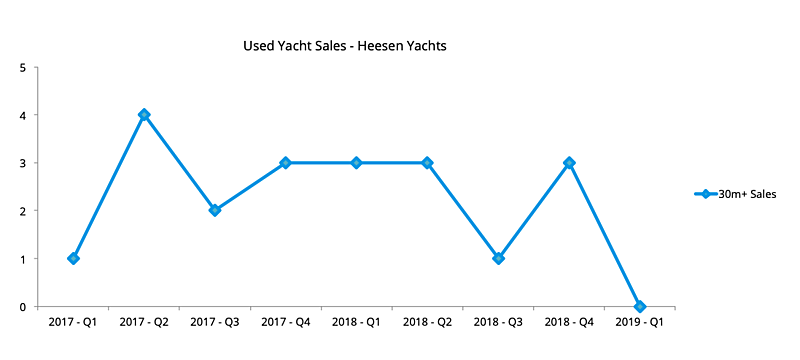 Heesen Yachts used yacht sales 2017, 2018 and Q1 2019