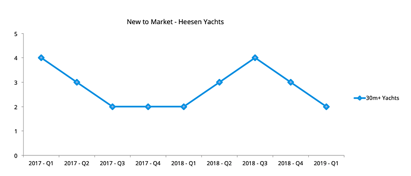 Heesen Yachts used yachts new to market 2017, 2018 and Q1 2019