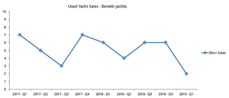 Benetti used yacht sales per quarter graph