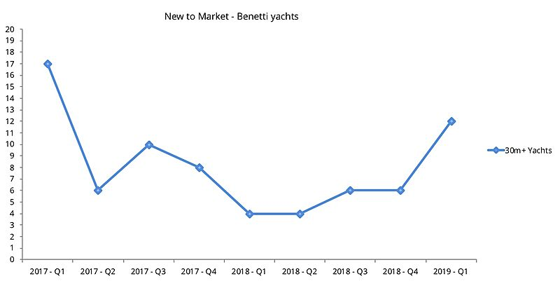 Benetti used yachts new to market per quarter graph