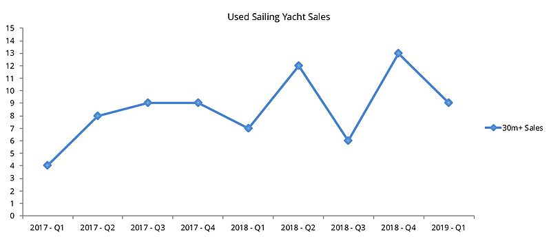 Used sailing yacht sales graph