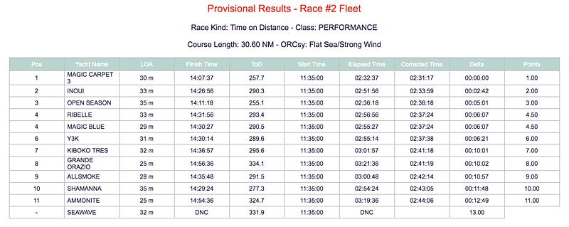 2019 Loro Piana Superyacht Regatta Day 2 Results - Performance Class