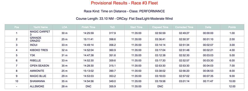 2019 Loro Piana Superyacht Regatta Day 3 Results - Cruising Class