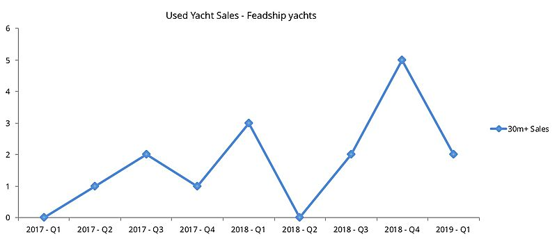 Feadship used yacht sales graph