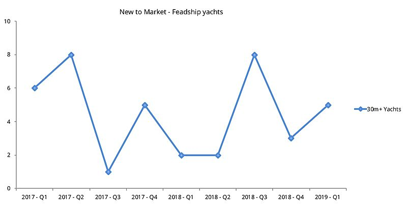 Feadship yachts new to market graph