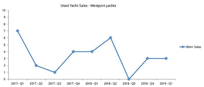 Westport used yacht sales graph