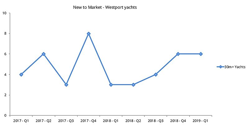 Westport used yachts new to market graph