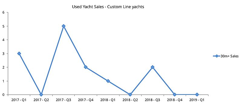 Custom Line used yacht sales graph
