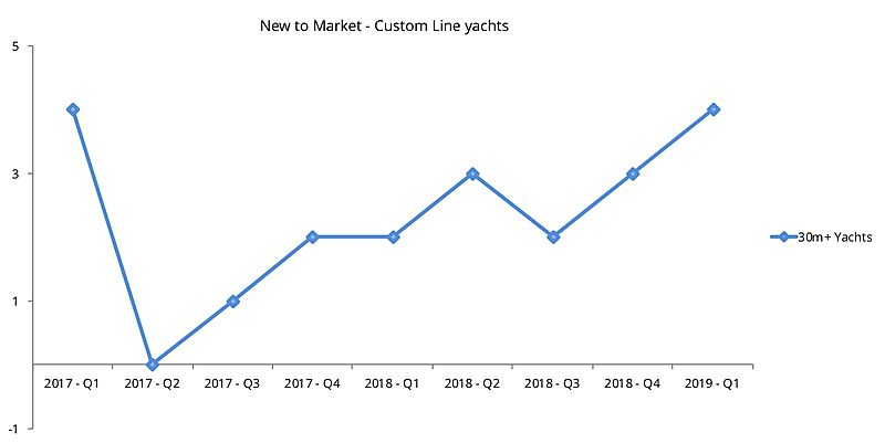 Custom Line used yachts new to market graph