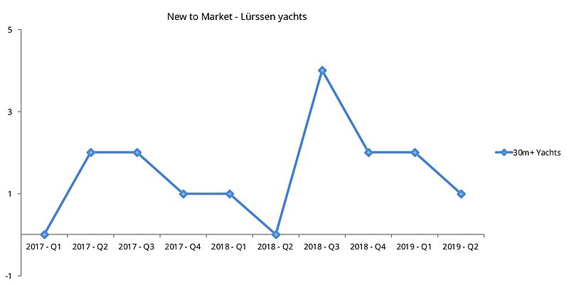 Lurssen used yachts new to market graph