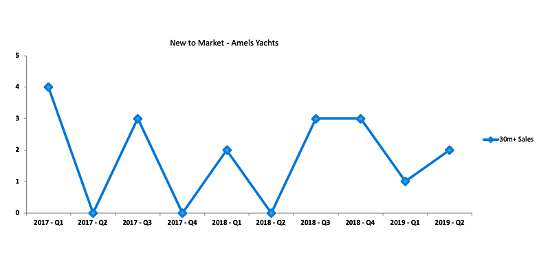 Amels used yachts new to market graph