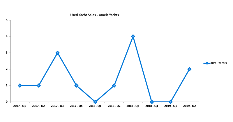 Amels used yachts sales graph