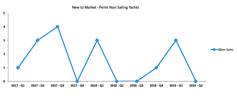 Perini Navi used yachts new to market graph