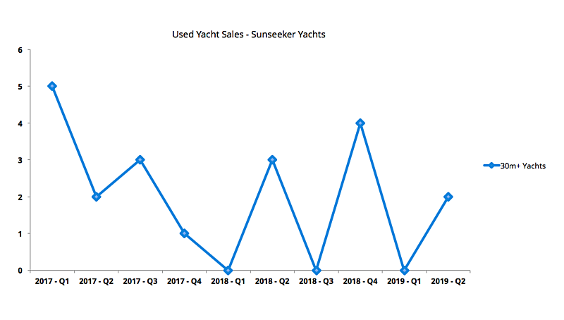 Sunseeker yachts Used Sales