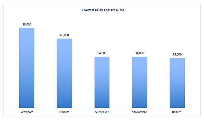 Sunseeker used sale market vs competitors