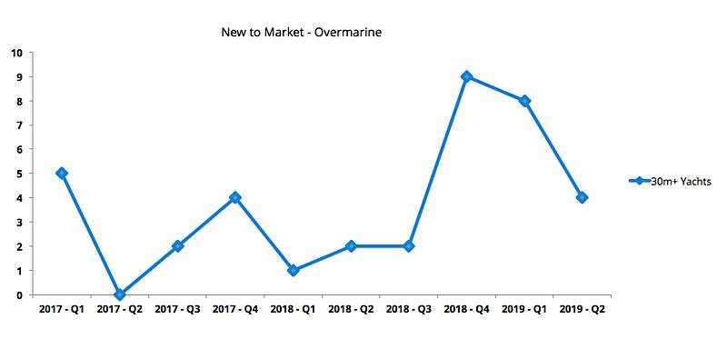 Overmarine market review