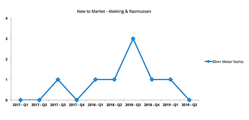 Abeking & Rasmussen Market Review August 2019