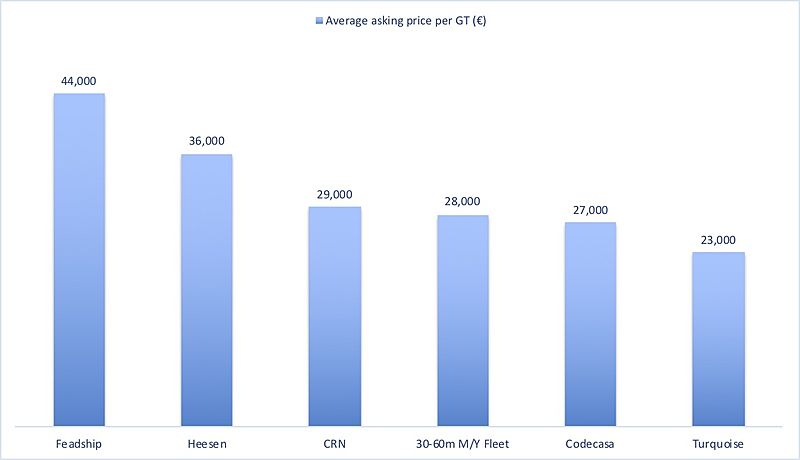 CRN used yacht asking price per GT vs other builders graph