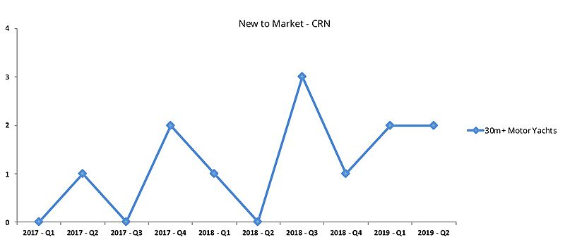 CRN used yachts new to market graph