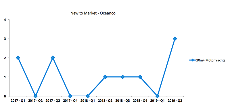 Oceanco used Market Review