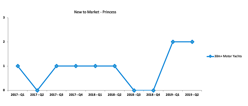 Princess used yacht market review